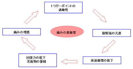 痛みの悪循環図